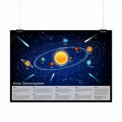 Kinder Lernposter Sonnensystem 2 - Plakat Bild für das Kinderzimmer