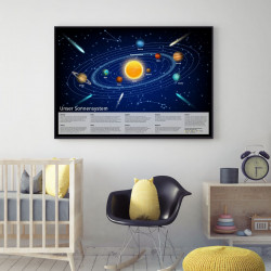 Kinder Lernposter Sonnensystem 2 - Wanddeko Kinderzimmer Bild Plakat